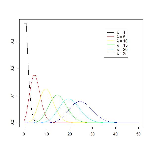 4.5節 Poisson分布